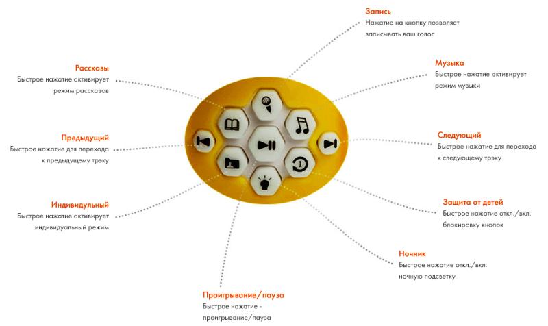 Кнопки управления